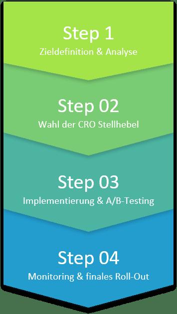 CRO-Prozess